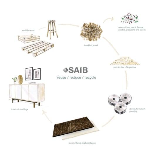SAIB_Schema del Rewood
